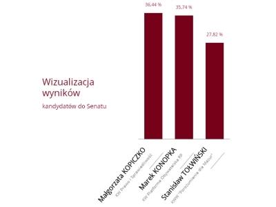 Wyniki wyborów w Okręgu Wyborczym nr 87